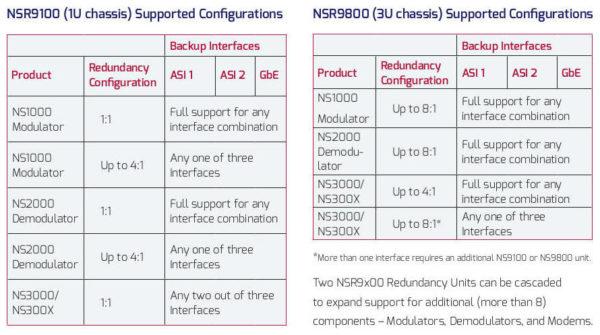 Novelsat N+1 Redundancy Switches Specs